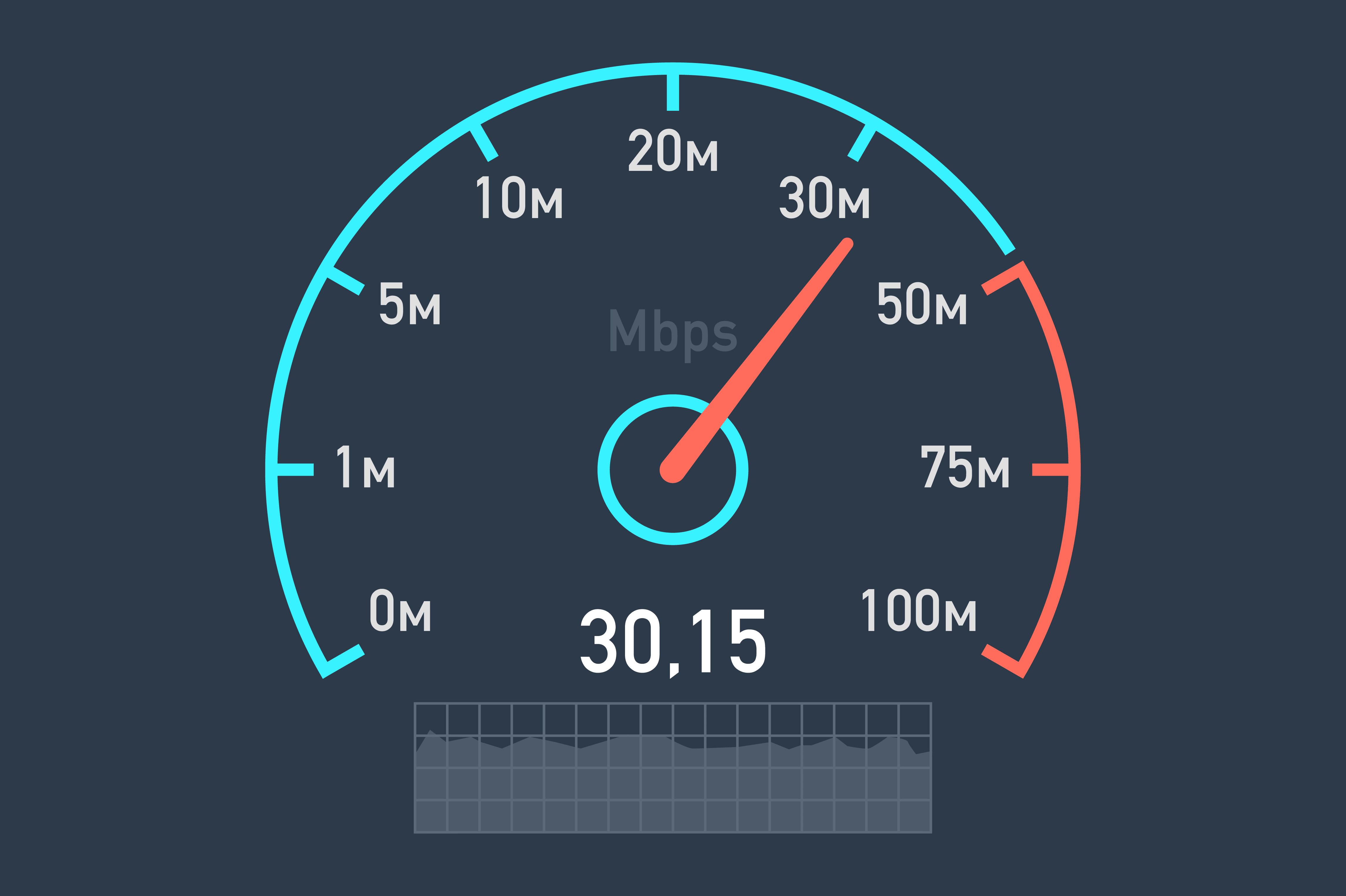 Image result for speed internet