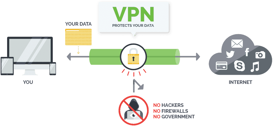 This is how a VPN works