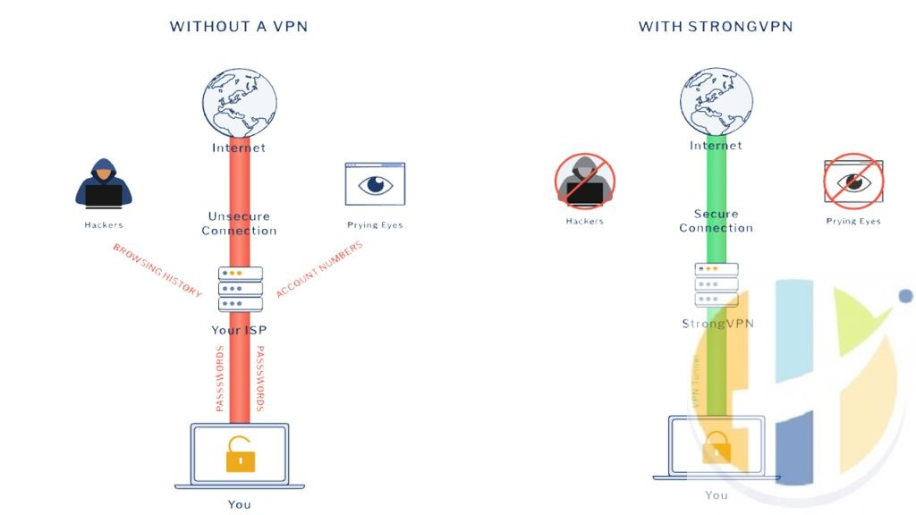 strong vpn 12 user devices android windows pc router