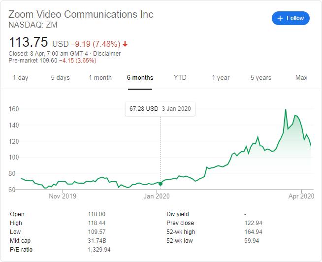 zoom share price
