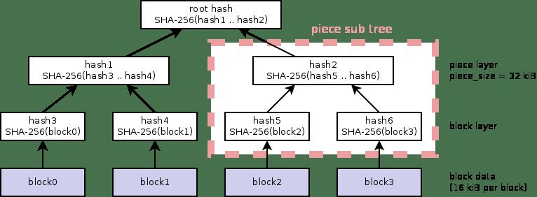 merkle hash tree